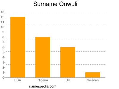 Surname Onwuli