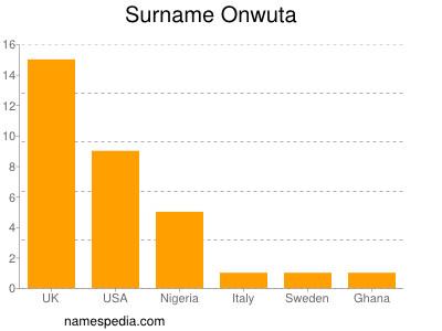 Surname Onwuta
