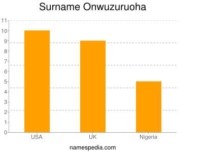 Surname Onwuzuruoha