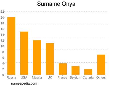 Surname Onya