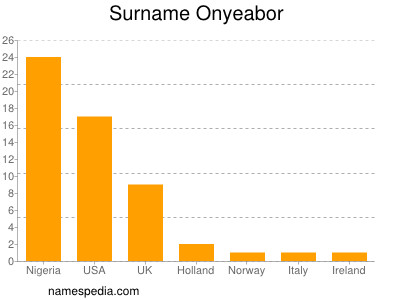 Surname Onyeabor