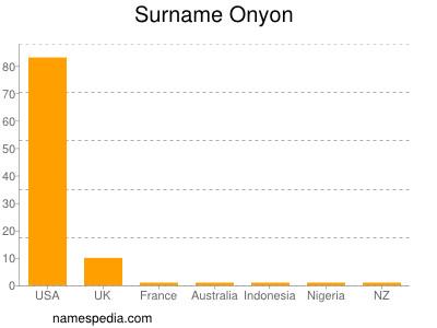 Surname Onyon