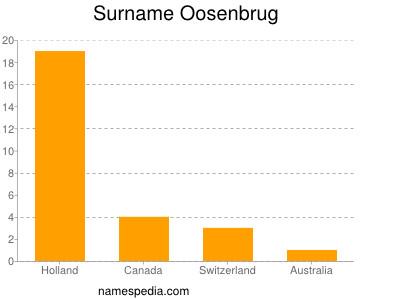 Surname Oosenbrug