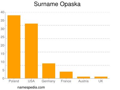 Surname Opaska