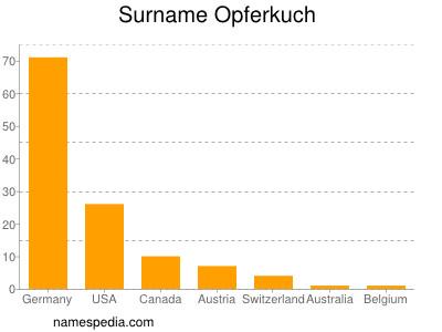 Surname Opferkuch