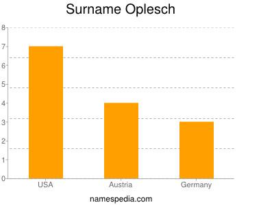 Surname Oplesch