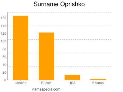 Surname Oprishko