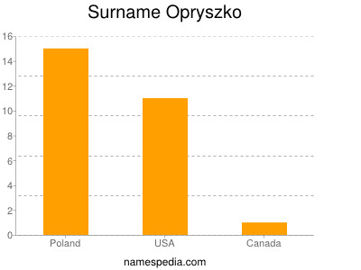 Surname Opryszko
