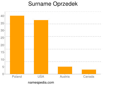 Surname Oprzedek