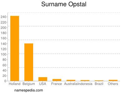 Surname Opstal