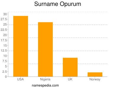 Surname Opurum