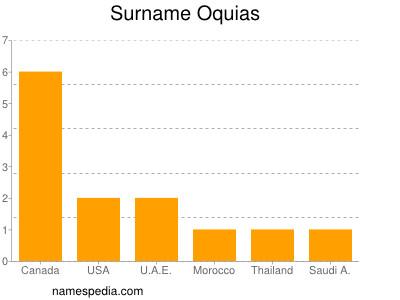 Surname Oquias