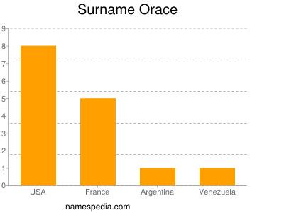Surname Orace