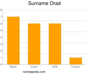 Surname Orad