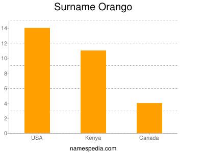Surname Orango