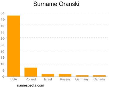 Surname Oranski