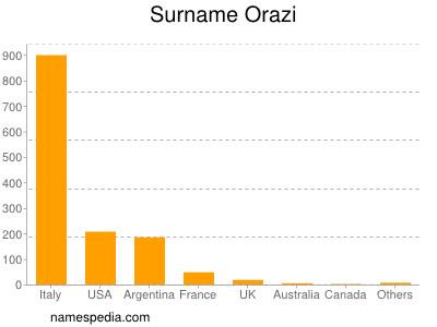 Surname Orazi