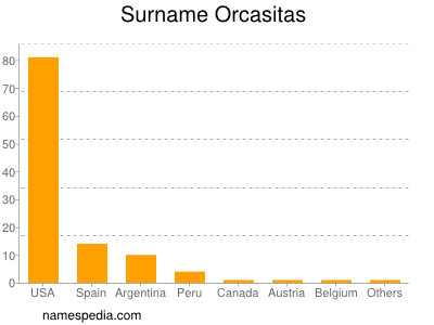 Surname Orcasitas