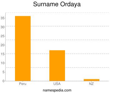 Surname Ordaya