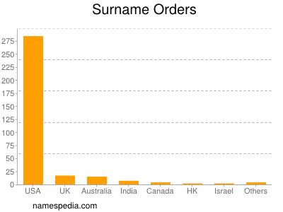 Surname Orders