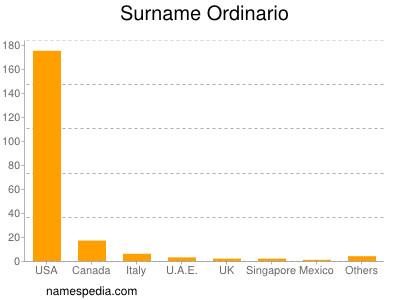 Surname Ordinario