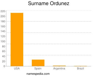 Surname Ordunez
