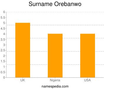 Surname Orebanwo
