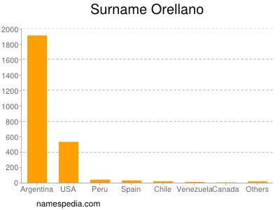 Surname Orellano