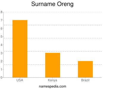 Surname Oreng