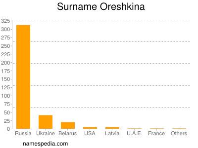 Surname Oreshkina