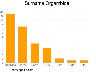 Surname Orgambide