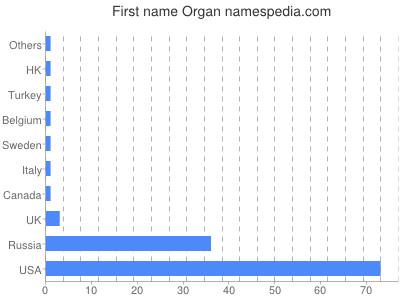 Given name Organ