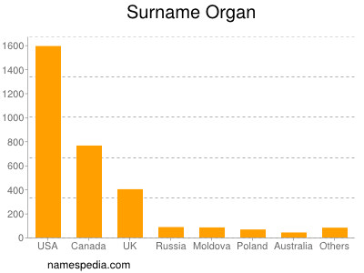 Surname Organ
