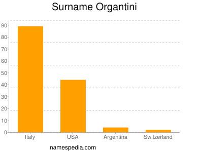 Surname Organtini