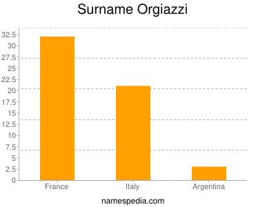 Surname Orgiazzi