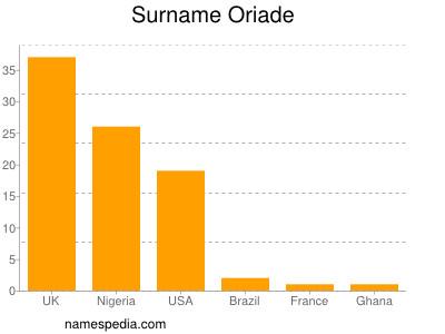 Surname Oriade