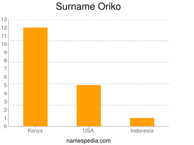 Surname Oriko