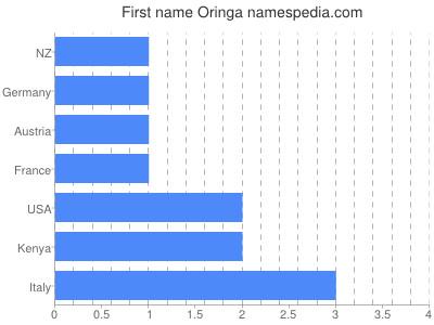 Given name Oringa