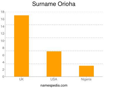 Surname Orioha