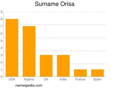 Surname Orisa