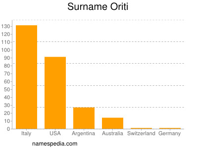 Surname Oriti