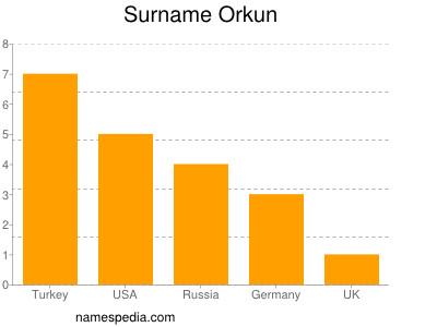 Surname Orkun