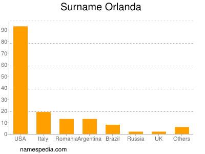 Surname Orlanda