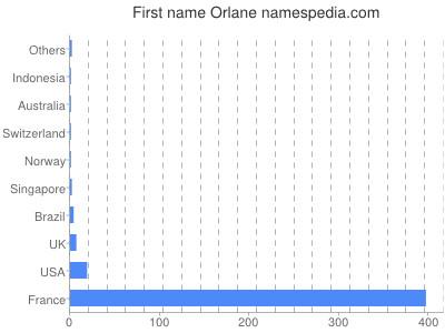 Given name Orlane