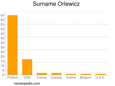 Surname Orlewicz