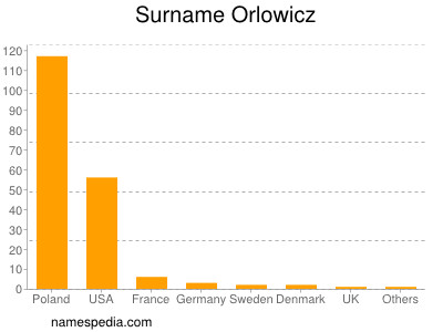 Surname Orlowicz