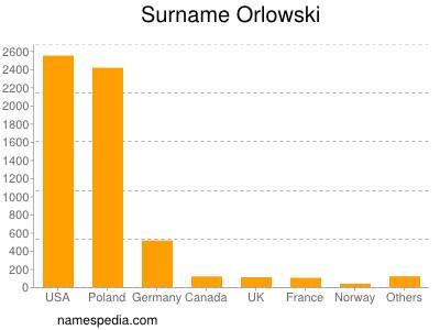 Surname Orlowski