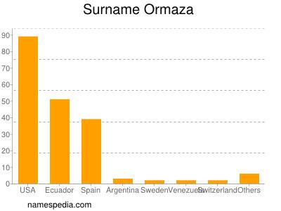 Surname Ormaza