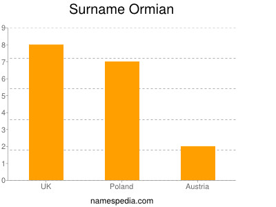 Surname Ormian