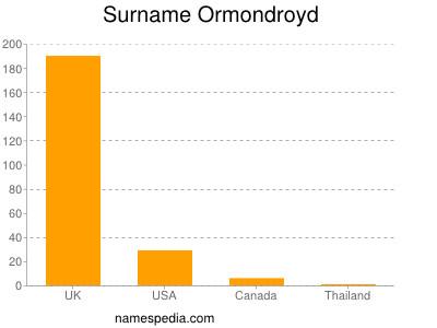 Surname Ormondroyd